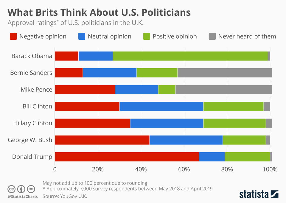 Infographic: Brits Blast Donald Trump for Low Approval Ratings  | Statista