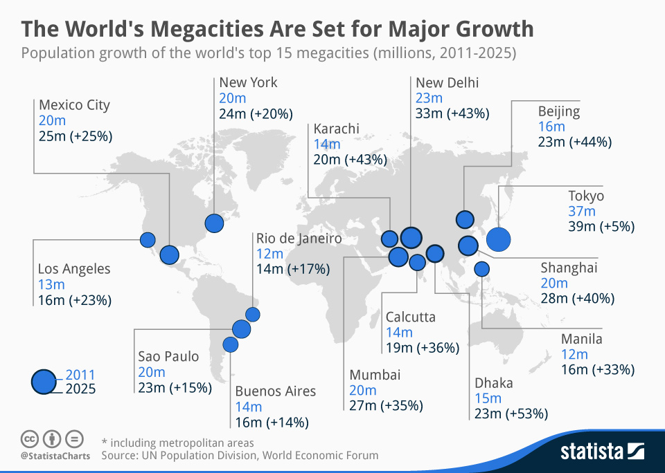 Infographic: The World's Megacities Are Set for Major Growth | Statista