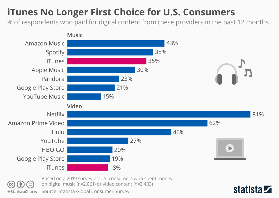 Infographic: iTunes No Longer First Choice for U.S. Consumers | Statista