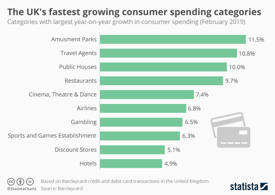 Infographic: The UK's fastest growing consumer spending categories | Statista