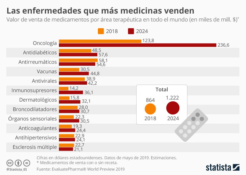 Infografía: Medicinas contra el cáncer, las que aportan más ingresos    Statista