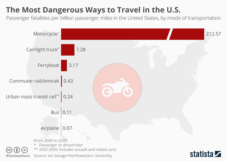 Infographic: The Most Dangerous Ways to Travel in the U.S. | Statista