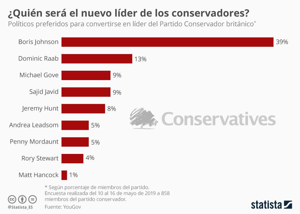 Infografía: ¿Quién será el nuevo líder de los conservadores? | Statista