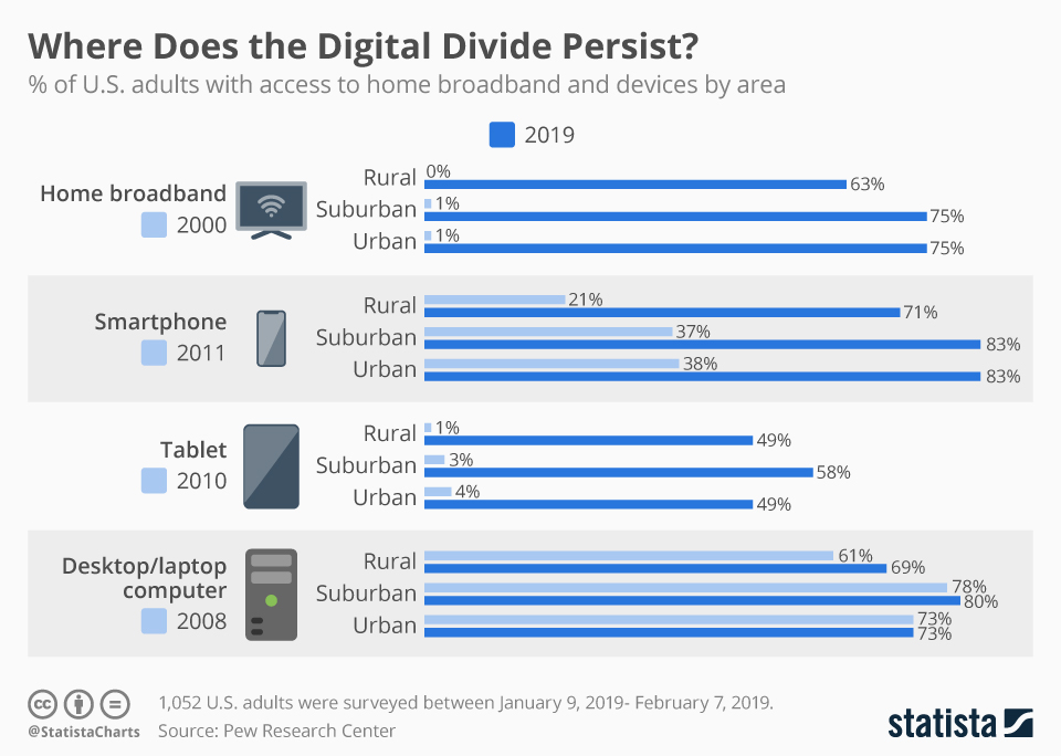 Infographic: Where Does the Digital Divide Persist? | Statista