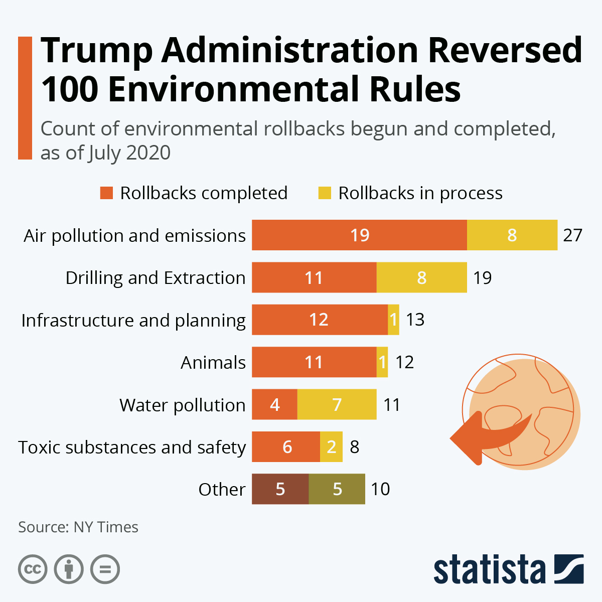 Infographic: Trump Administration Reversed 100 Environmental Rules | Statista