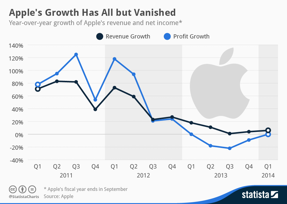 Infographic: Apple's Growth Has All But Vanished   Statista