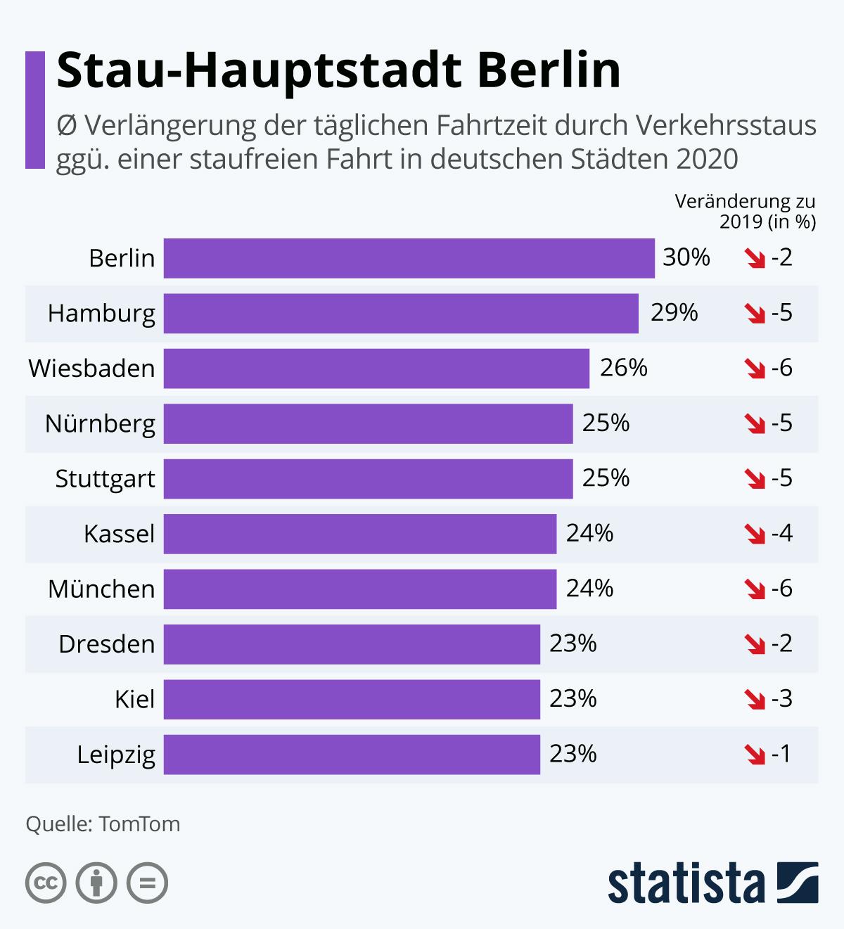 Infografik: Hamburg ist Stau-Hauptstadt | Statista