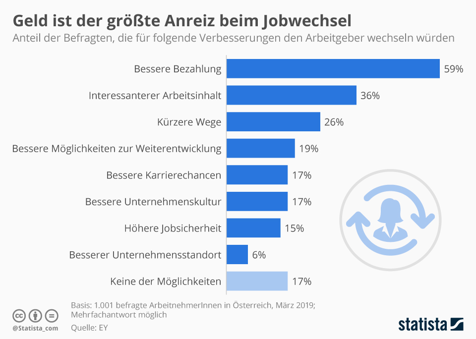 Infografik: Geld ist der größte Anreiz beim Jobwechsel | Statista