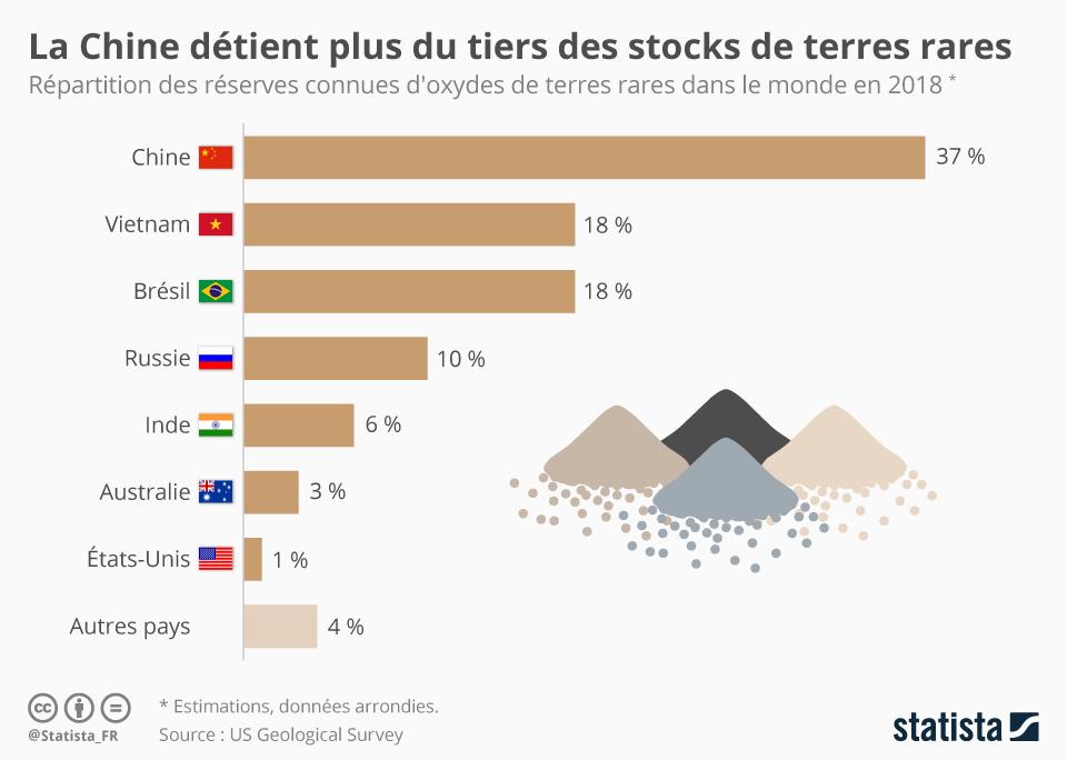 Infographie: La Chine détient plus du tiers des stocks de terres rares | Statista