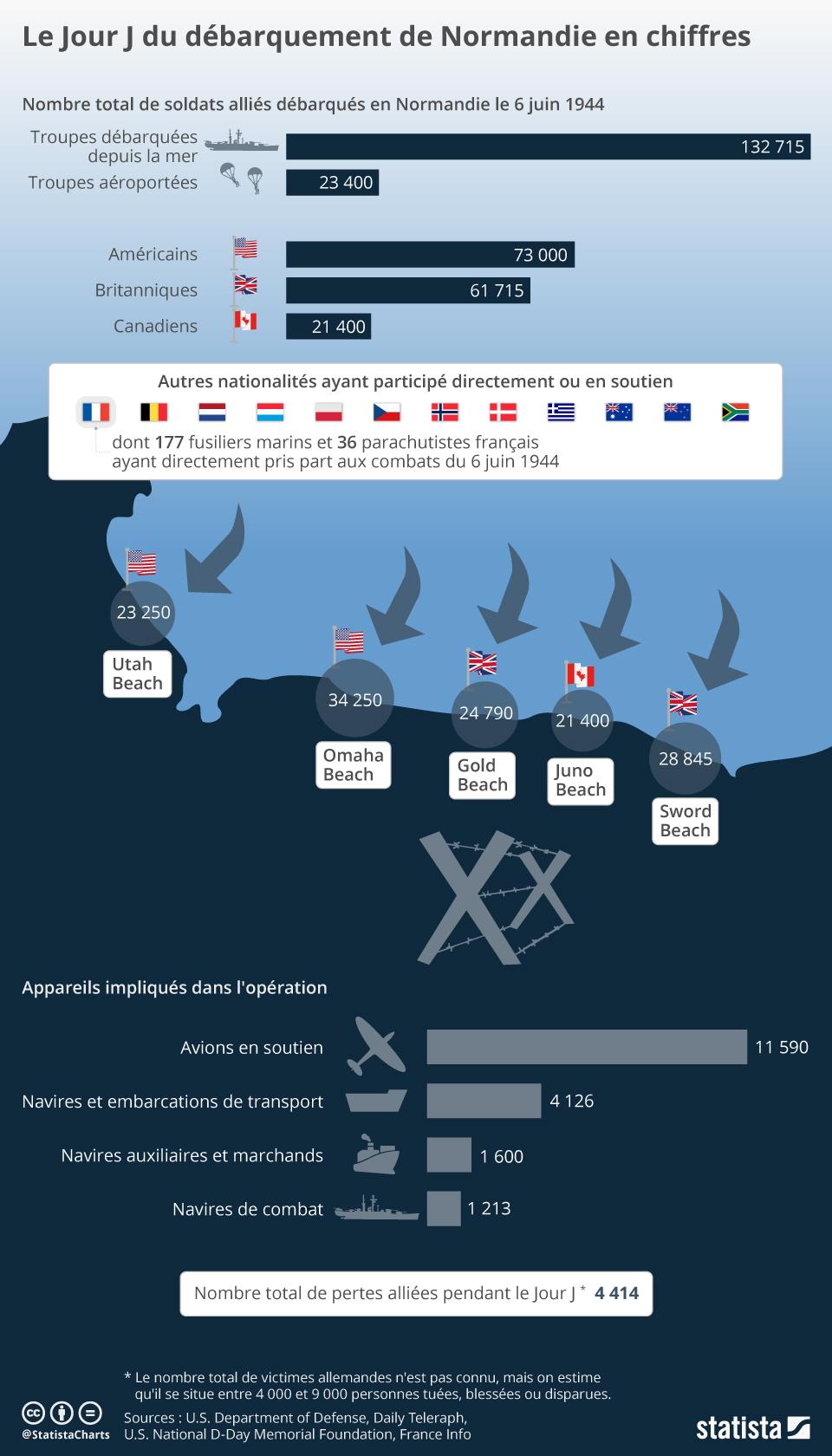 Infographie: Le Jour J du débarquement de Normandie en chiffres   Statista