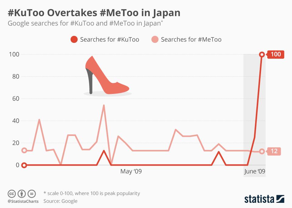 Infographic: #KuToo Overtakes #MeToo in Japan | Statista