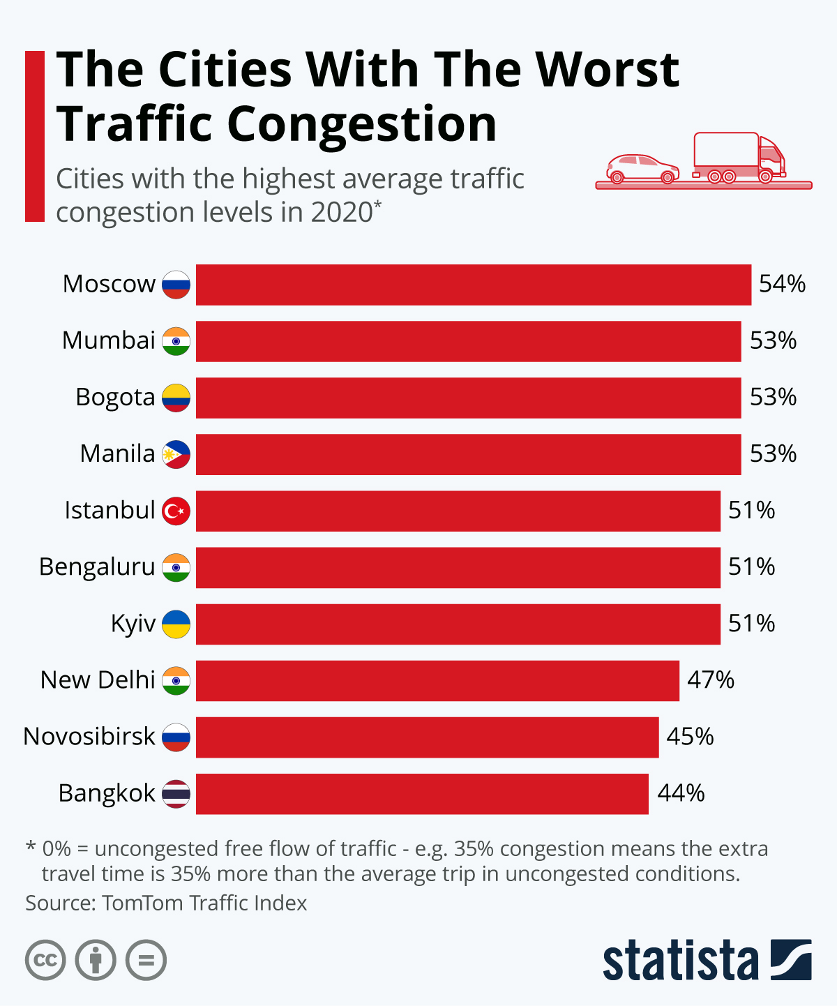 Infographic: The Cities With The Worst Traffic Congestion | Statista