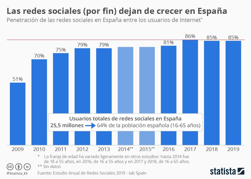 Infografía: ¿Por fin nos darán un descanso las redes sociales? | Statista