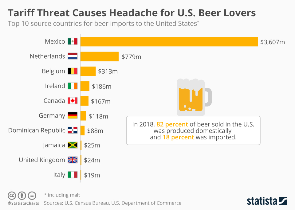 Infographic: Tariff Threat Causes Headache for U.S. Beer Lovers | Statista