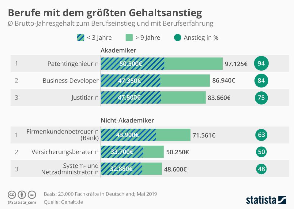 Infografik: Berufe mit dem größten Gehaltsanstieg