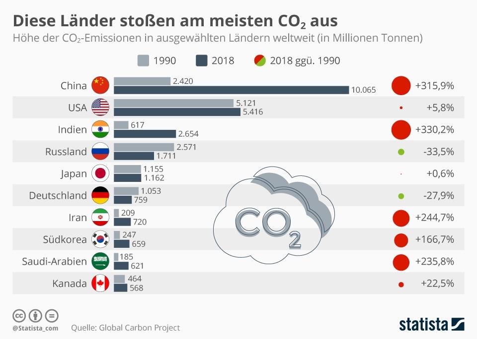 Infografik: Diese Länder stoßen am meisten CO₂ aus | Statista