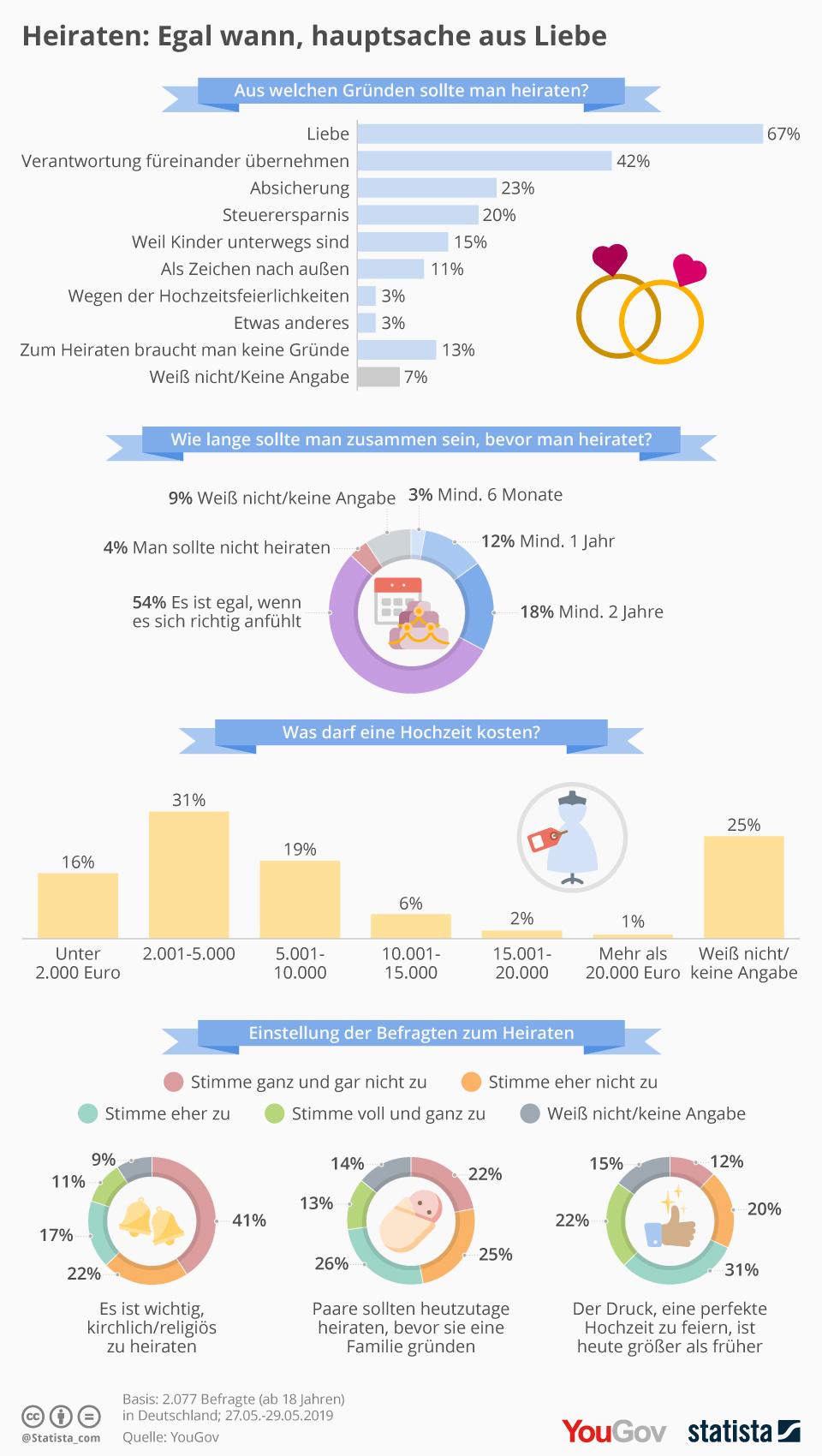 Infografik: Heiraten: Egal wann, hauptsache aus Liebe | Statista