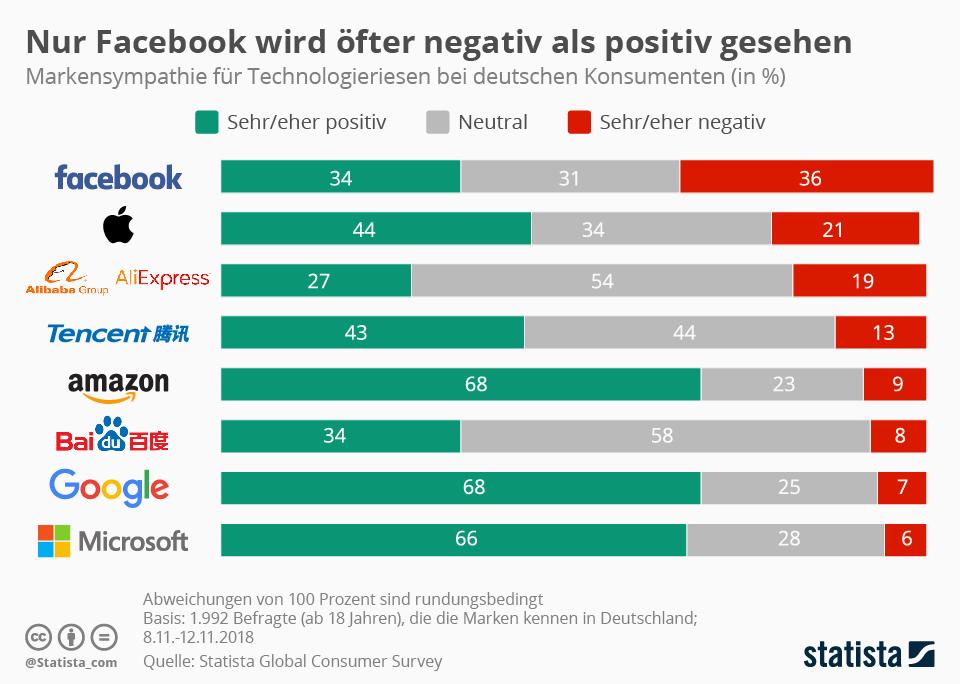 Infografik: Nur Facebook wird öfter negativ als positiv gesehen | Statista