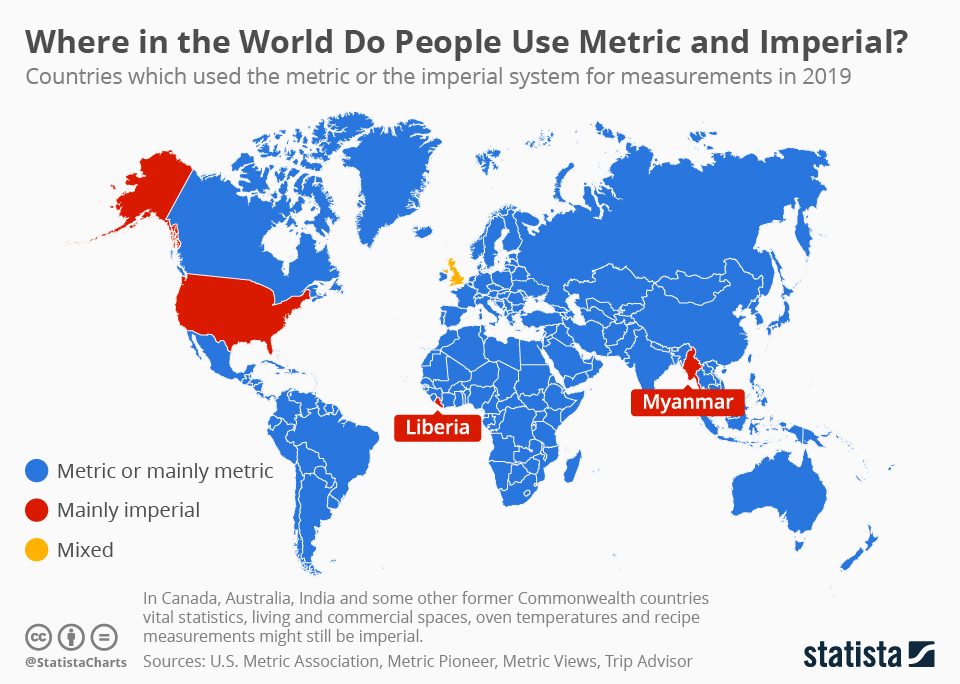 Chart: Only Three Countries in the World (Officially) Still Use ...