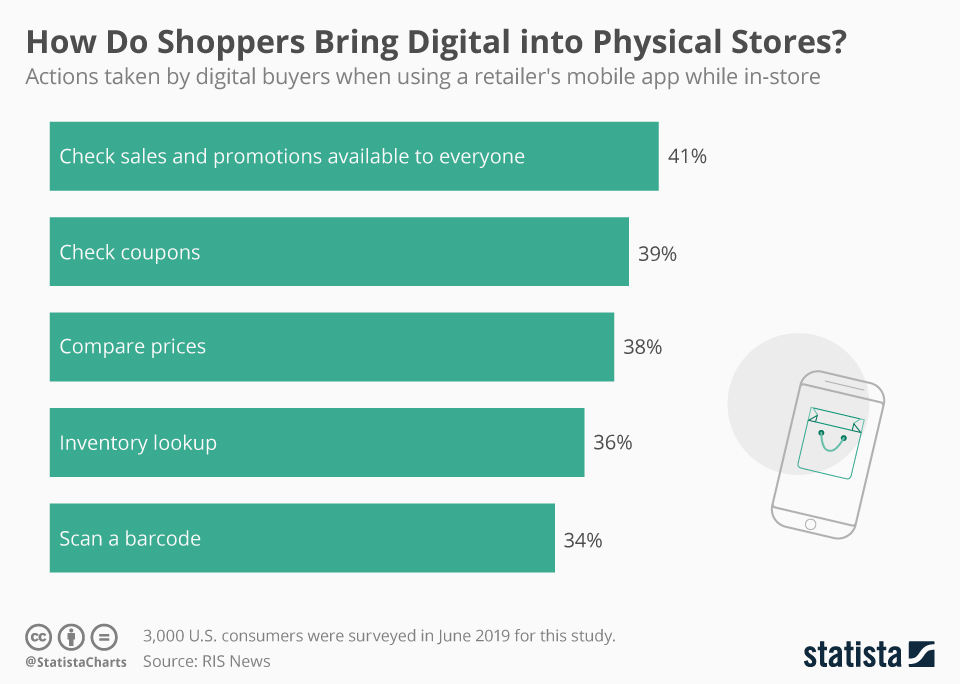 Infographic: How Do Shoppers Bring Digital into Physical Stores? | Statista