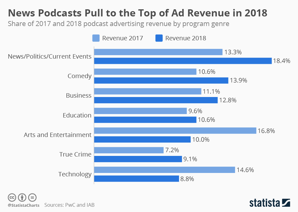 Infographic: News Podcasts Pull to the Top of Ad Revenue in 2018 | Statista