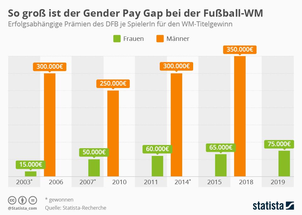 Infografik: So groß ist der Gender Pay Gap bei der Fußball-WM | Statista
