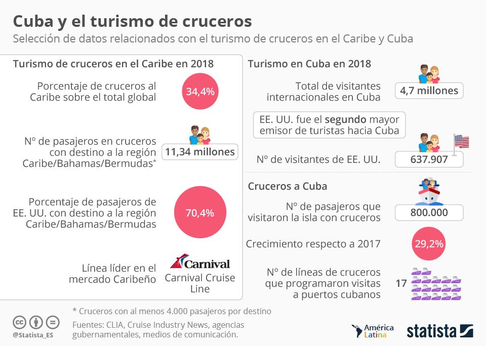 Infografía: Cuba y el turismo de cruceros | Statista