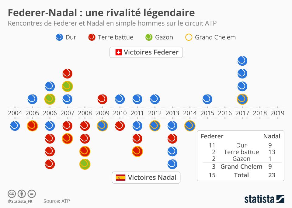 Infographie: Federer-Nadal : une rivalité légendaire   Statista