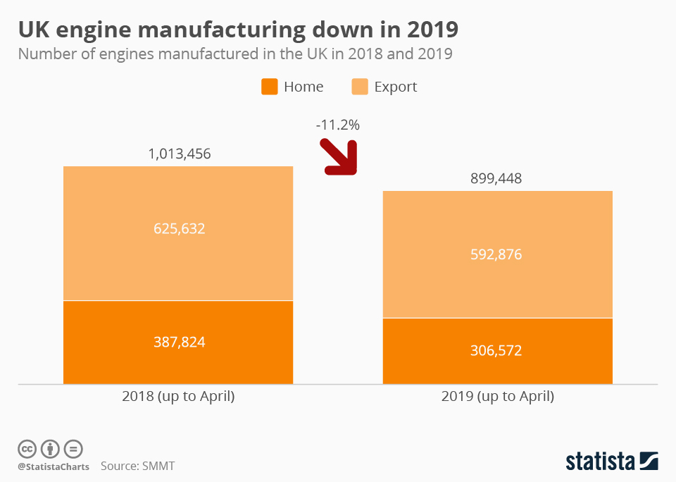 Infographic: UK engine manufacturing down in 2019 | Statista