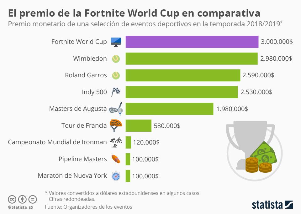 Infografía: El premio de la Copa Mundial de Fortnite supera al del Roland Garros | Statista
