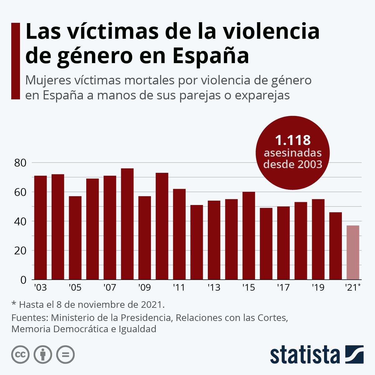 Infografía: Casi mil asesinadas por violencia de género en España desde que hay registro | Statista