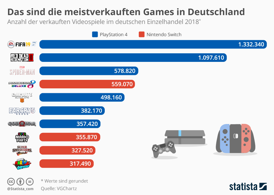 Infografik: Das sind die meistverkauften Games in Deutschland | Statista