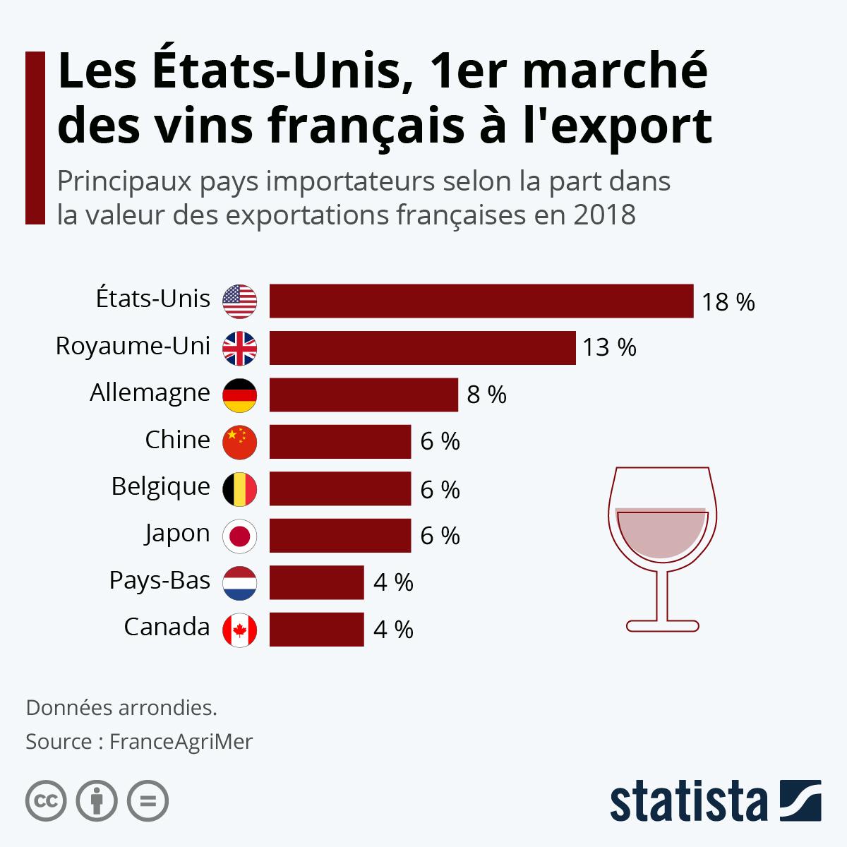 Infographie: Les États-Unis, 1er marché des vins français à l'export | Statista