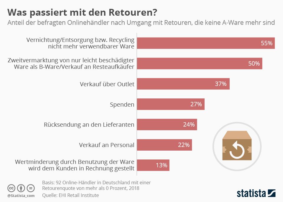 Infografik: Was passiert mit den Retouren? | Statista