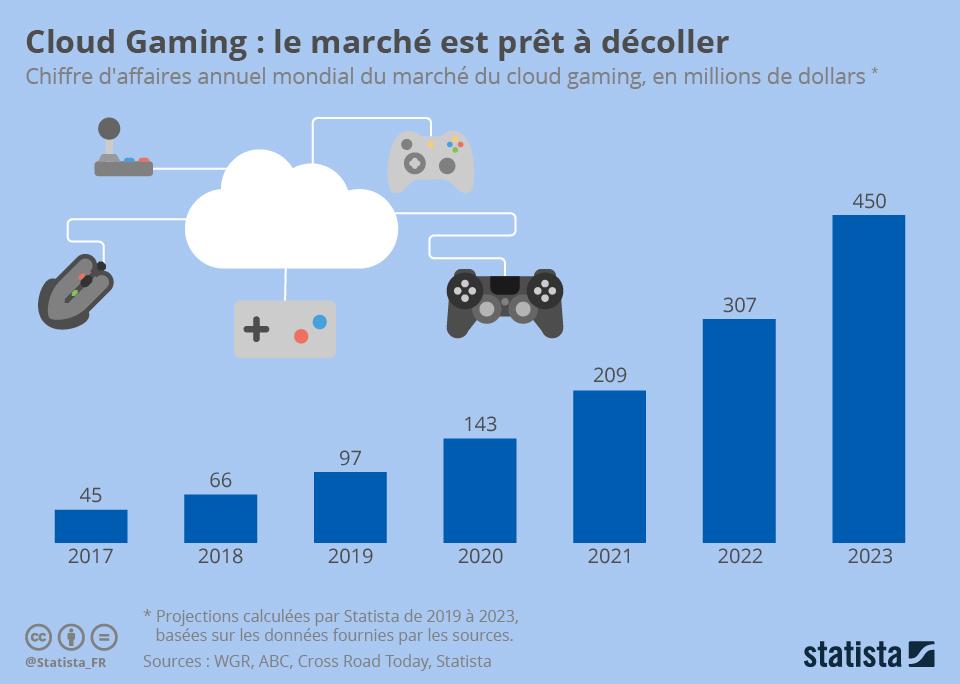 Infographie: Cloud Gaming : le marché est prêt à décoller | Statista