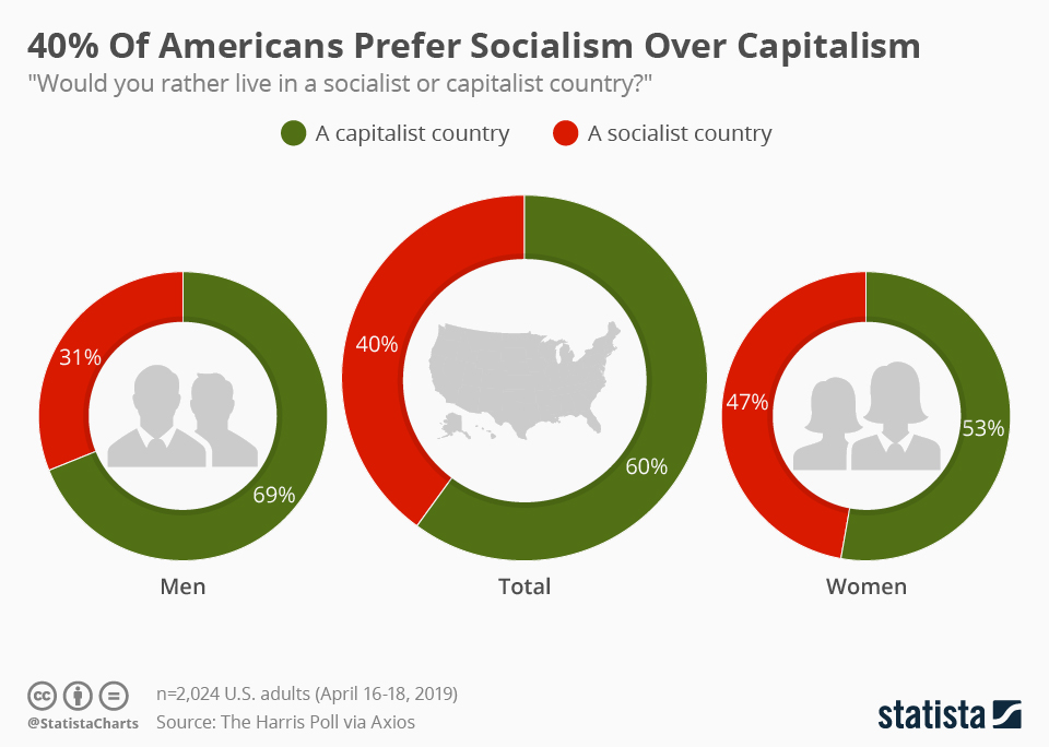 Infographic: 40% Of Americans Prefer Socialism Over Capitalism    Statista