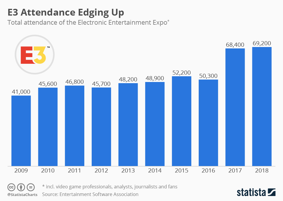 Infographic: E3 Attendance Edging Up | Statista