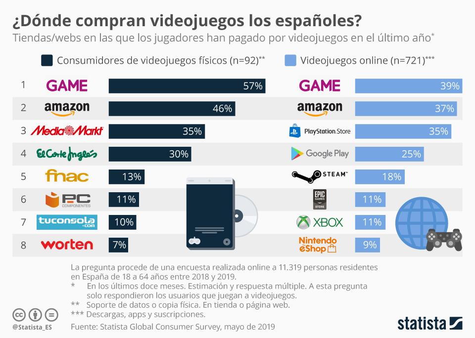 Infografía: ¿Dónde compran videojuegos los 'gamers' españoles? | Statista