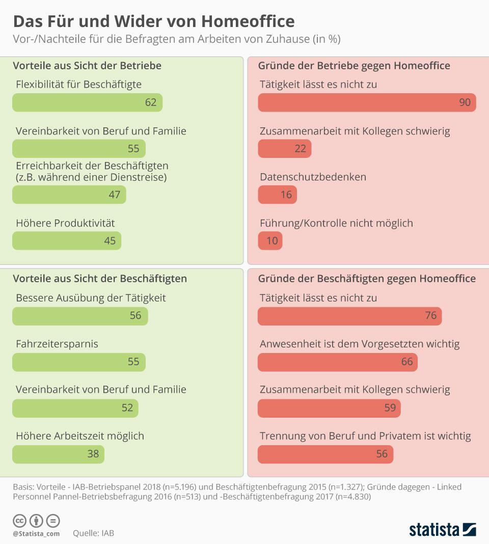 Infografik: Neues Arbeiten - Das Für und Wider von Homeoffice | Statista