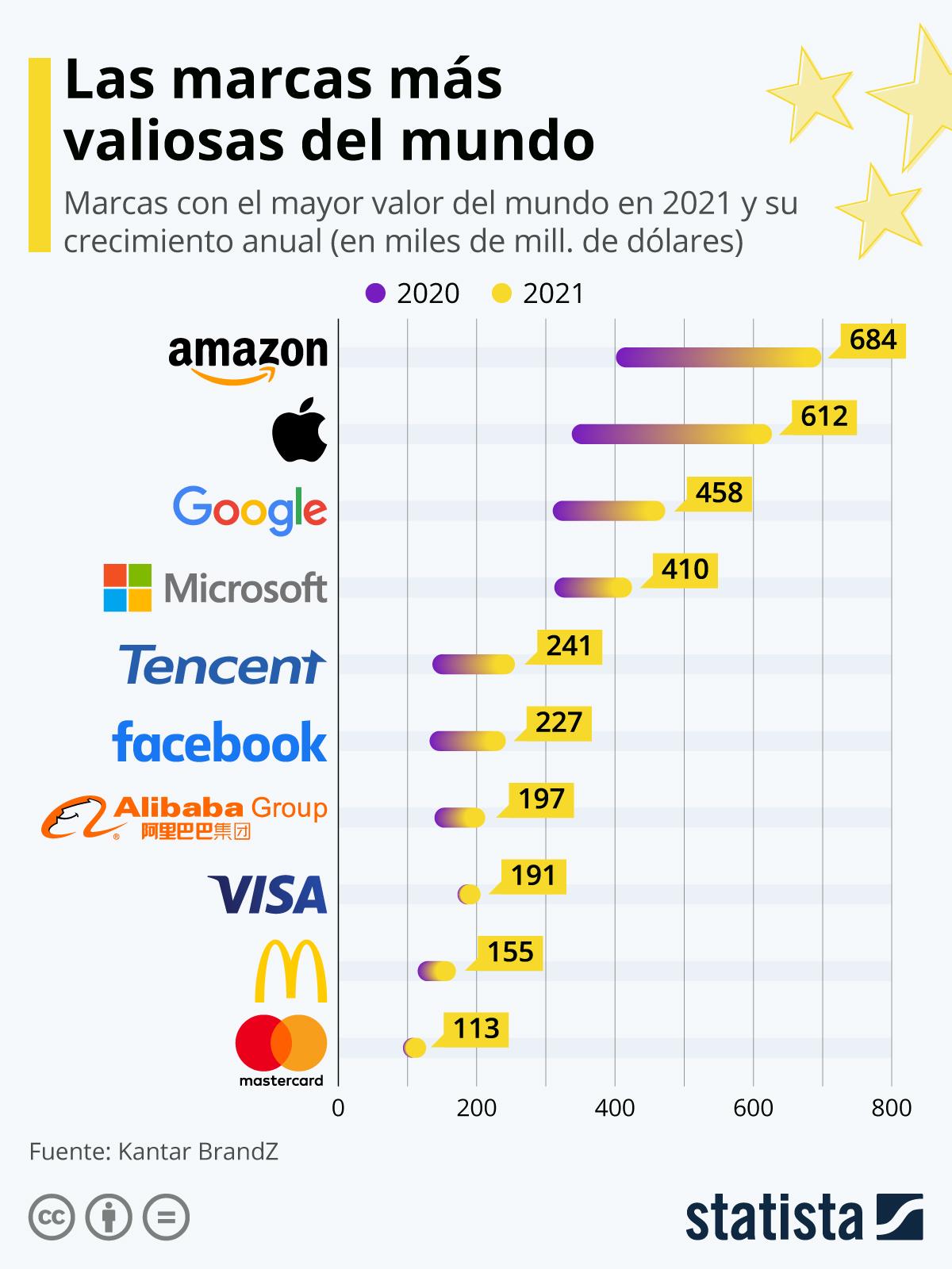 Infografía: Las marcas que dominan el mundo en 2020 | Statista
