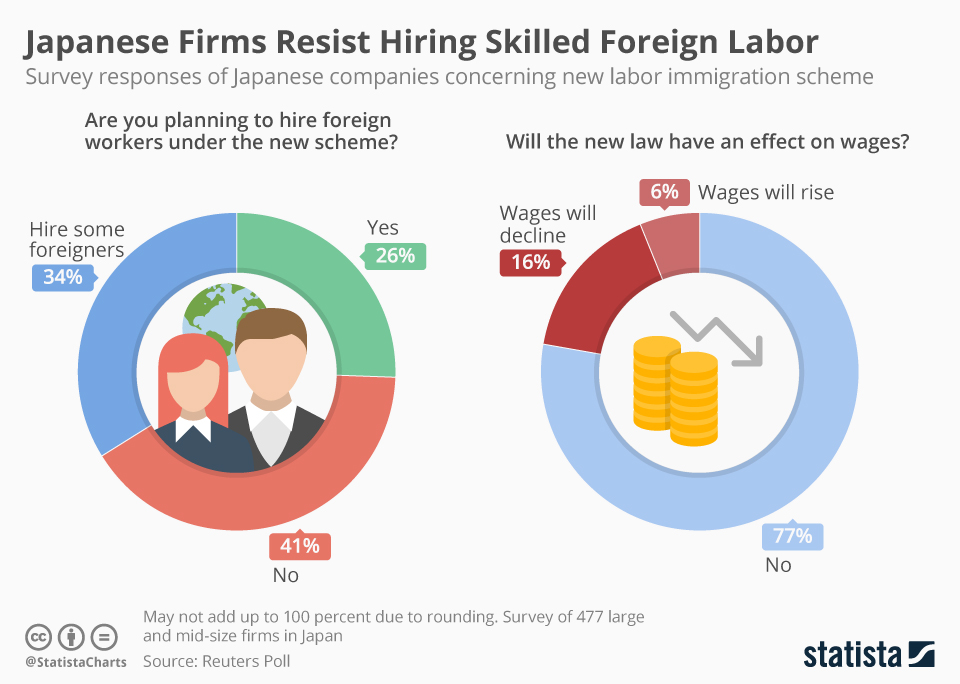 Infographic: Japanese Firms Resist Hiring Skilled Foreign Labor | Statista