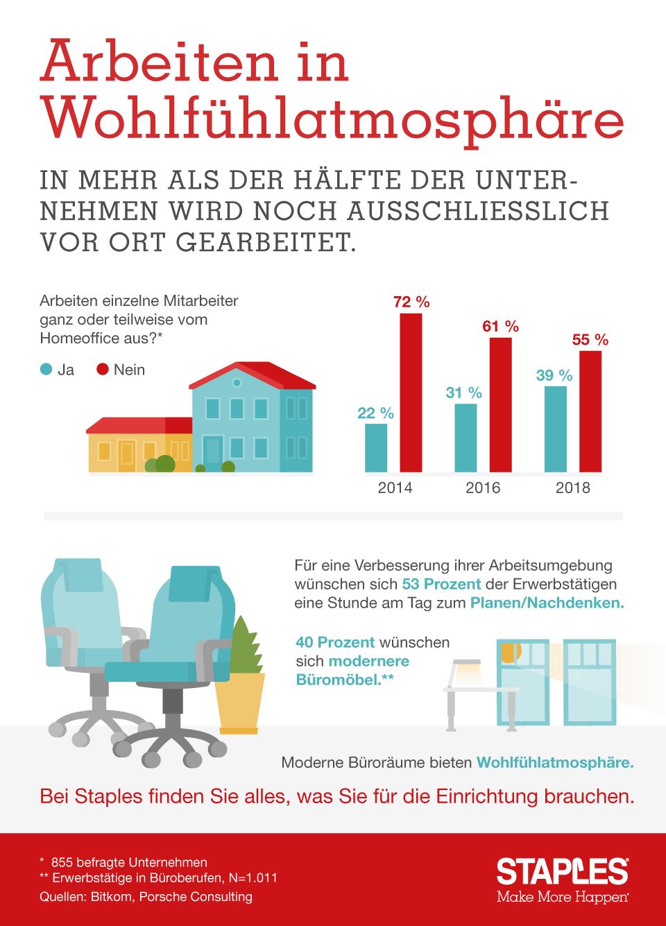 Infografik: Arbeiten in Wohlfühlatmosphäre | Statista