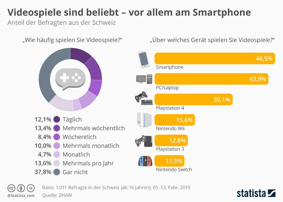 Infografik: Videospiele sind beliebt - vor allem am Smartphone | Statista