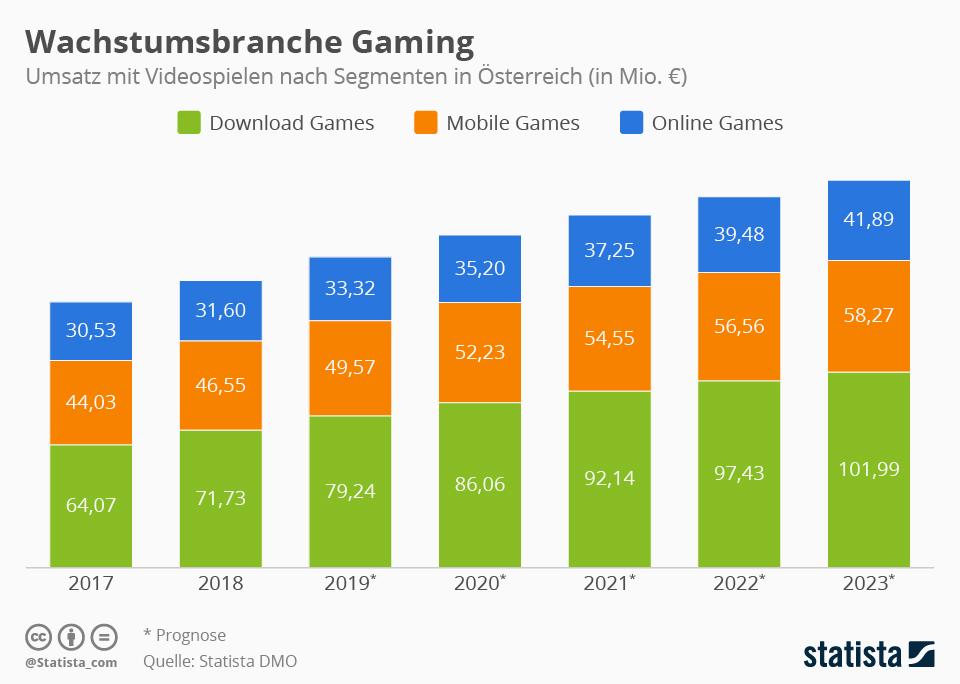 Infografik: So entwickelt sich die Gaming-Branche in Österreich | Statista