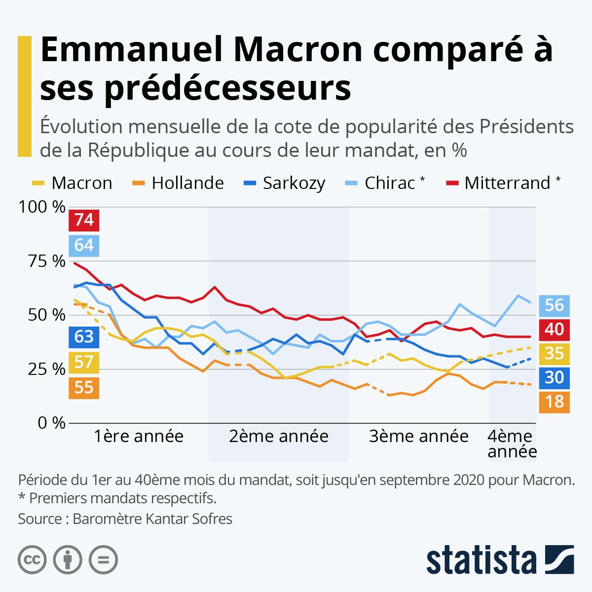 Infographie: Popularité : Macron comparé à ses prédécesseurs | Statista