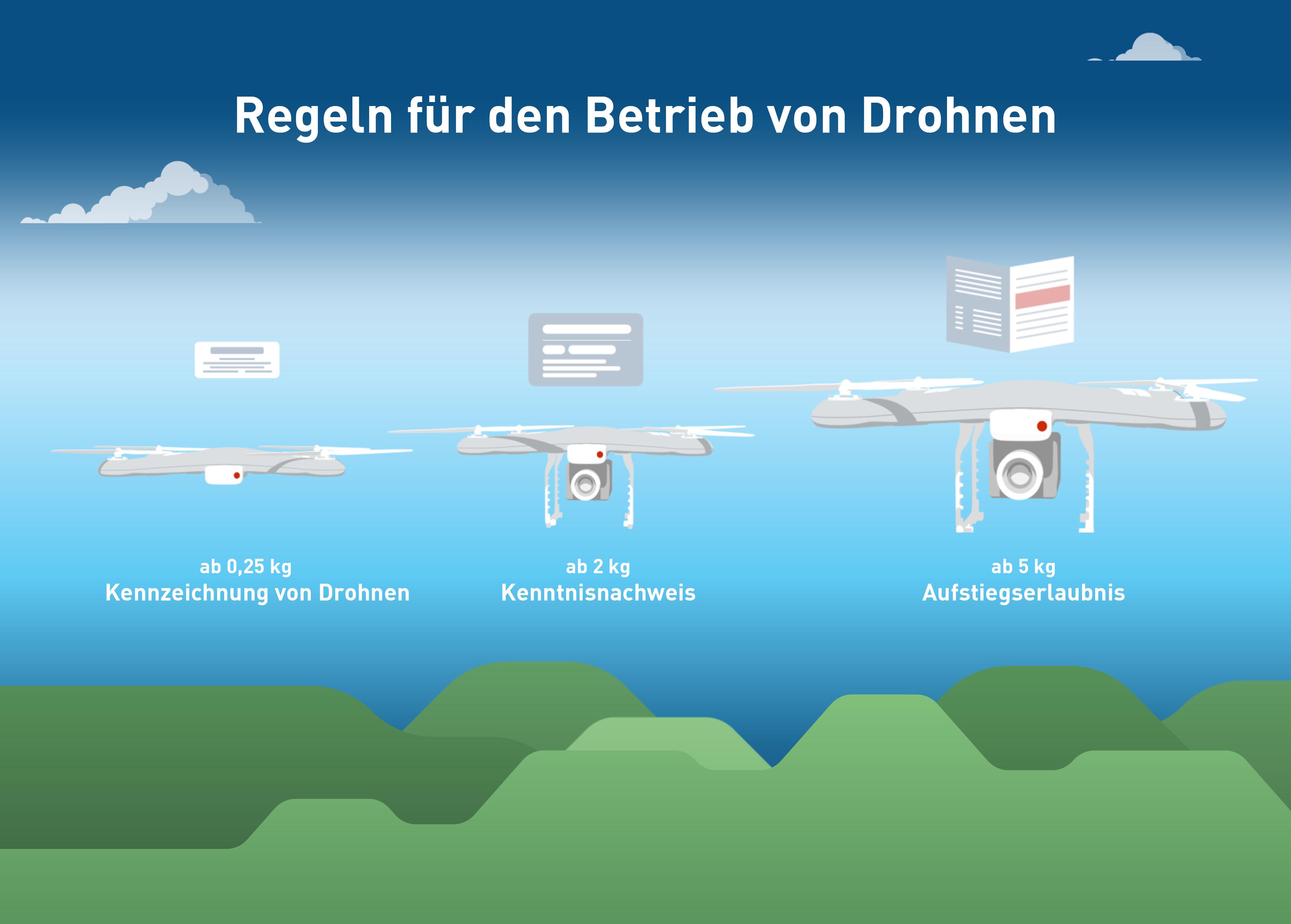 Infografik: Regeln für den Betrieb von Drohnen | Statista
