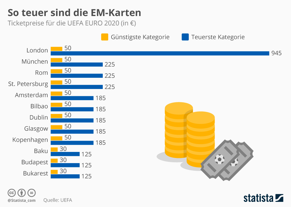 Infografik: So teuer sind die EM-Karten | Statista