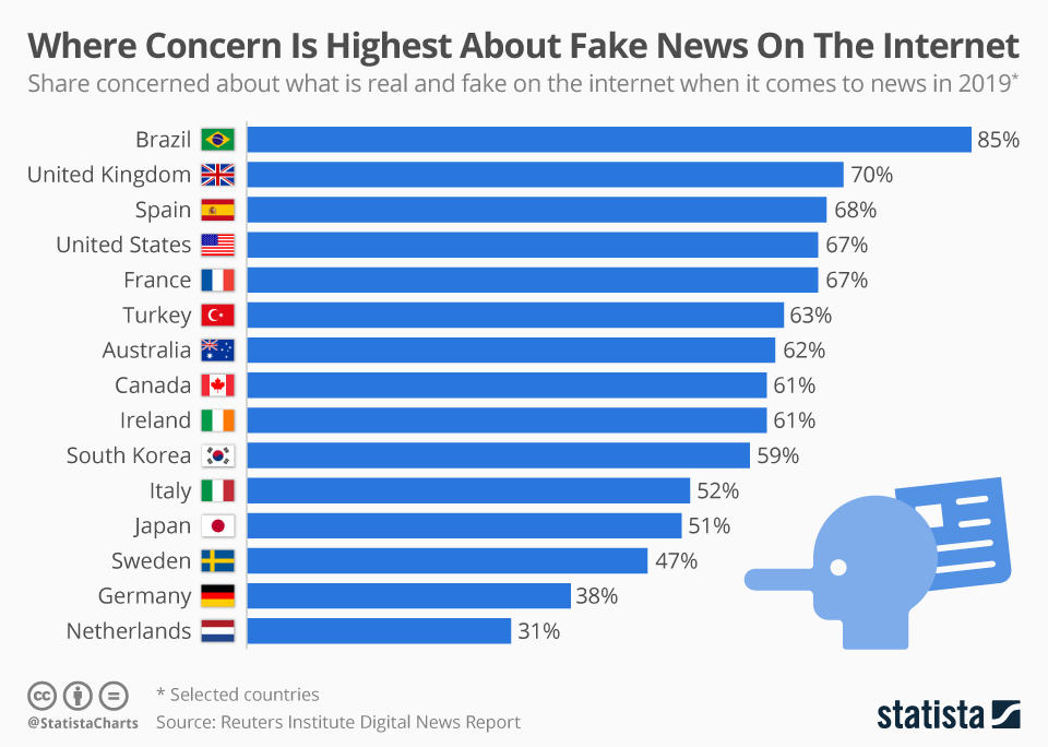 Infographic: Where Concern Is Highest About Fake News On The Internet | Statista