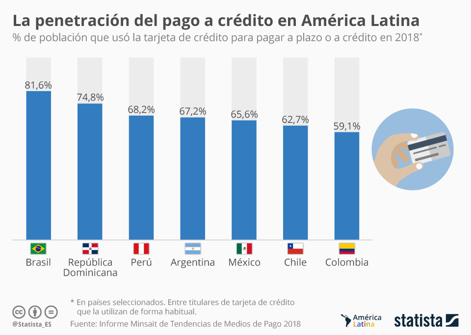 Infografía: La penetración del pago a crédito en América Latina   Statista
