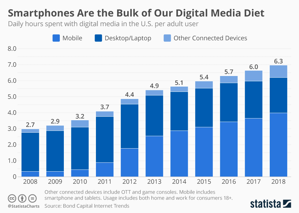 Infographic: Smartphone Are the Bulk of Our Digital Media Diet | Statista